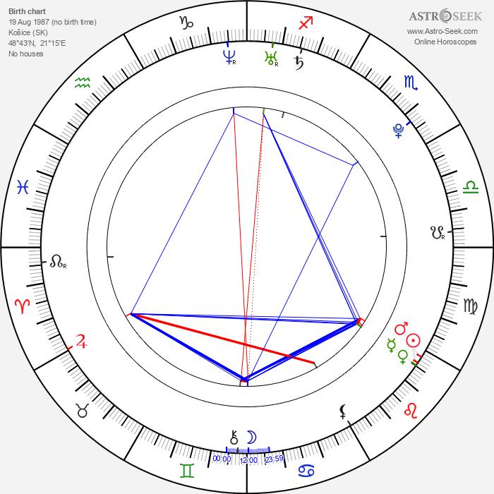 Rastislav Zelina - Astrology Natal Birth Chart