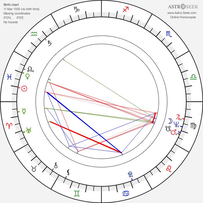 Rastko Tadic - Astrology Natal Birth Chart