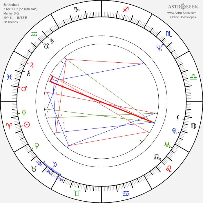 Rasťo Piško - Astrology Natal Birth Chart
