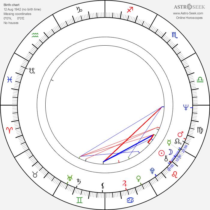 Ratan Kumar - Astrology Natal Birth Chart
