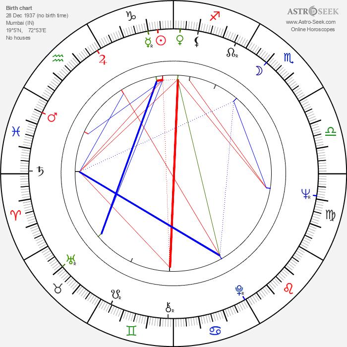 Ratan Tata - Astrology Natal Birth Chart