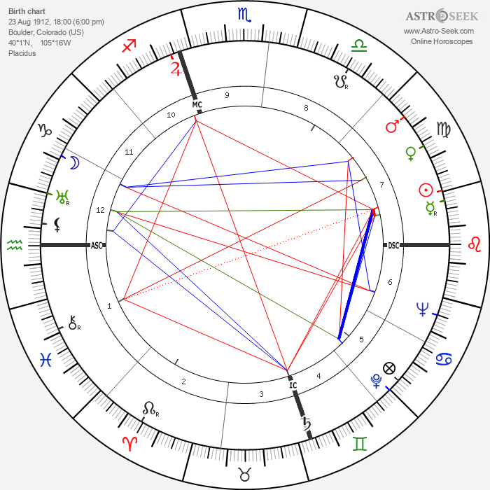 Rathvon McClure Tompkins - Astrology Natal Birth Chart