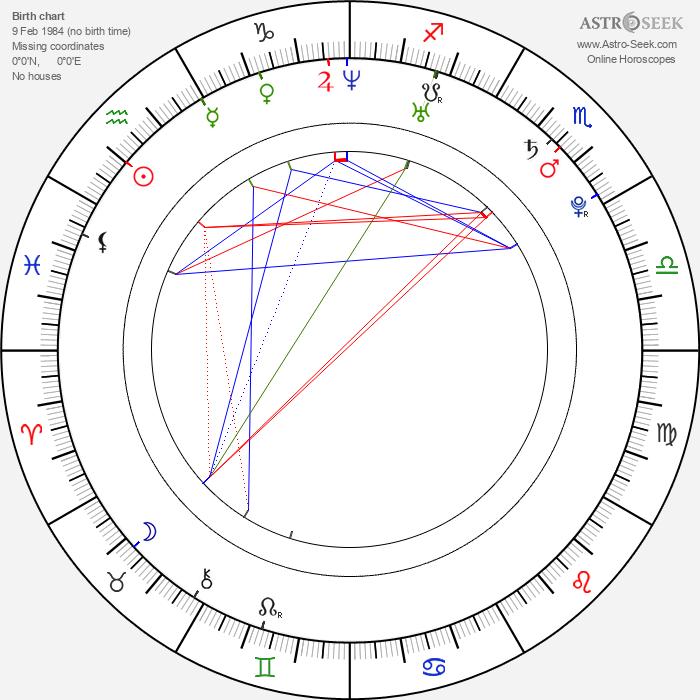 Rati Gupta - Astrology Natal Birth Chart