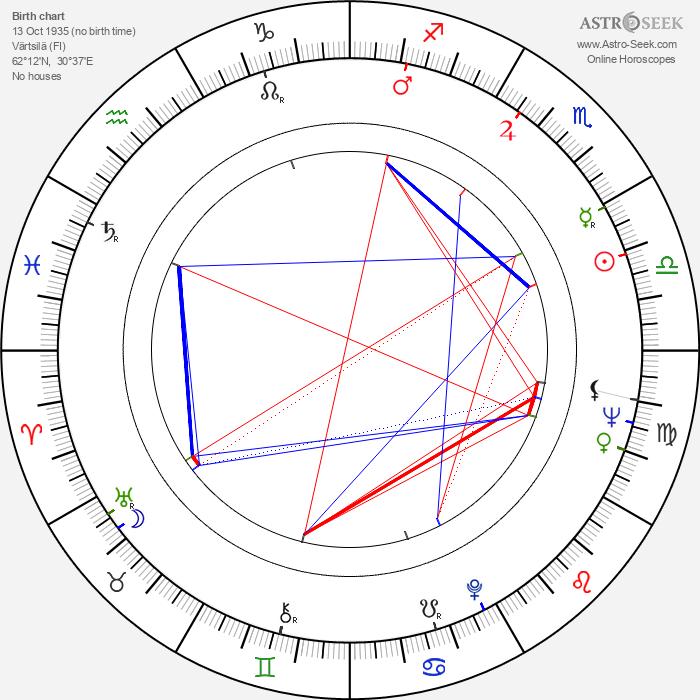 Rauha Valkonen - Astrology Natal Birth Chart