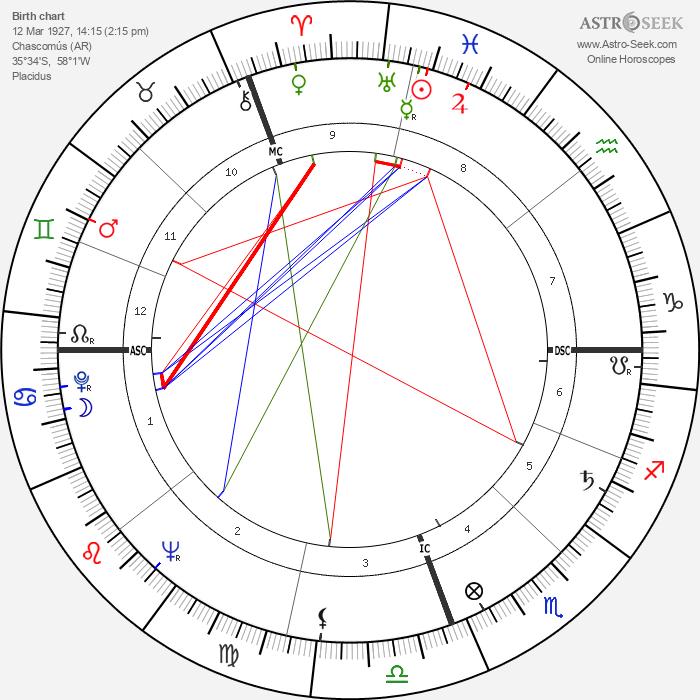 Raul Alfonsin - Astrology Natal Birth Chart