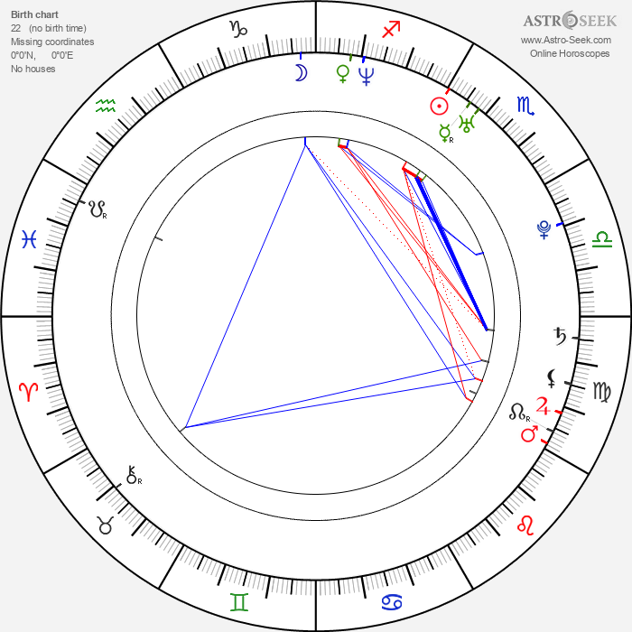 Raúl Arévalo - Astrology Natal Birth Chart
