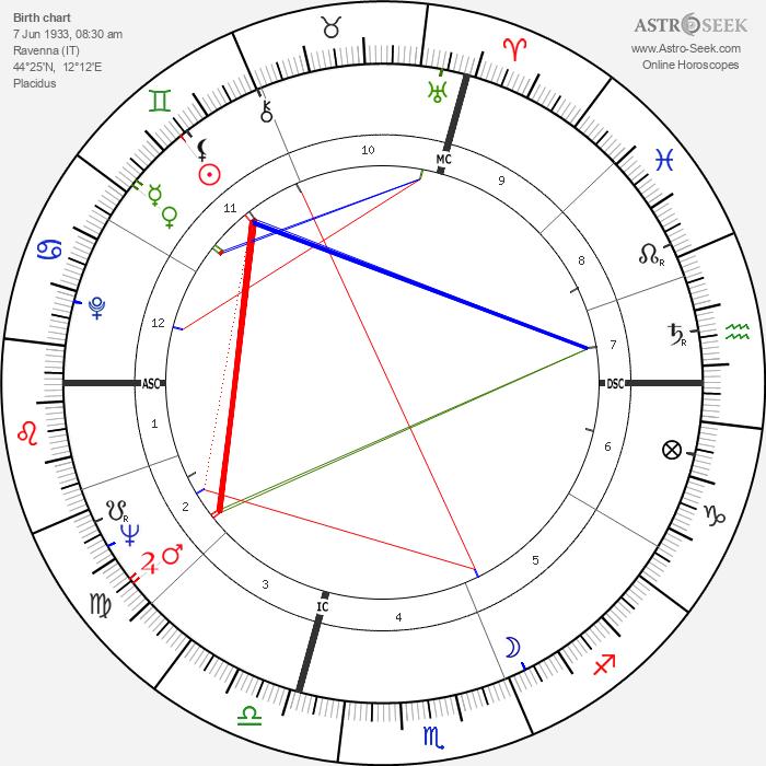 Raul Gardini - Astrology Natal Birth Chart