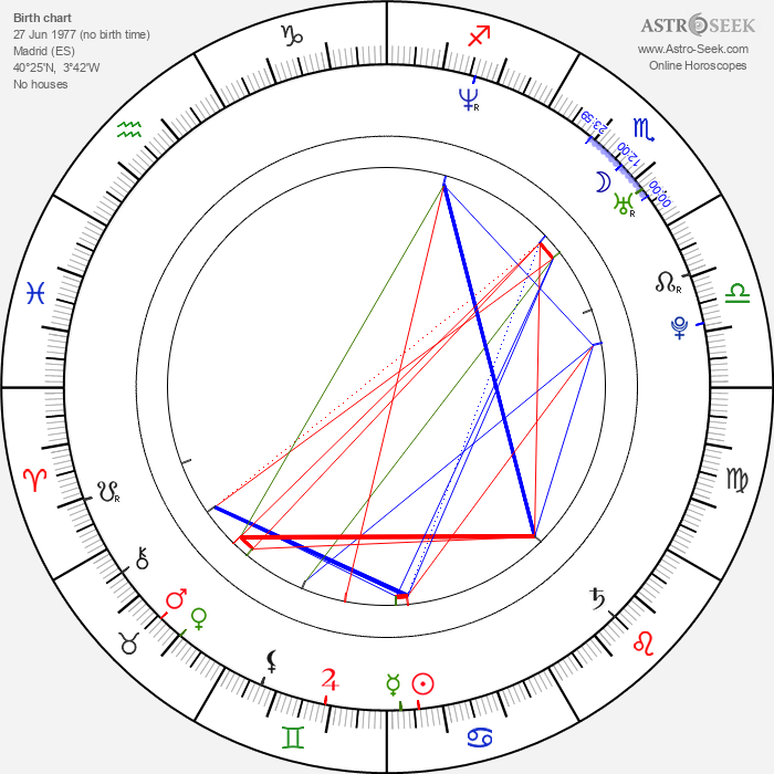 Raúl González - Astrology Natal Birth Chart