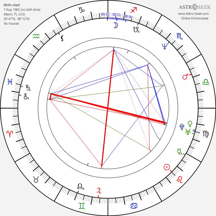 Raul Malo - Astrology Natal Birth Chart