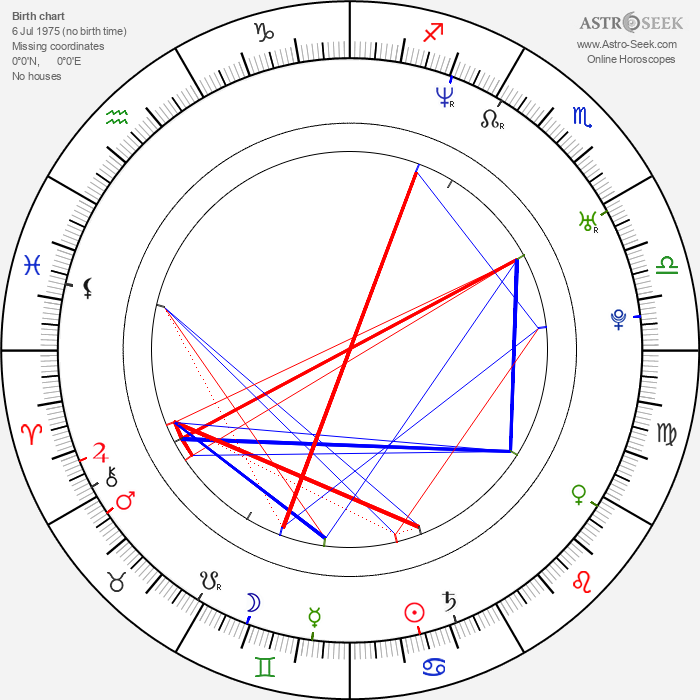 Raúl Sebastián - Astrology Natal Birth Chart