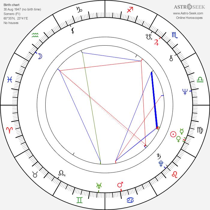 Rauli Somerjoki - Astrology Natal Birth Chart