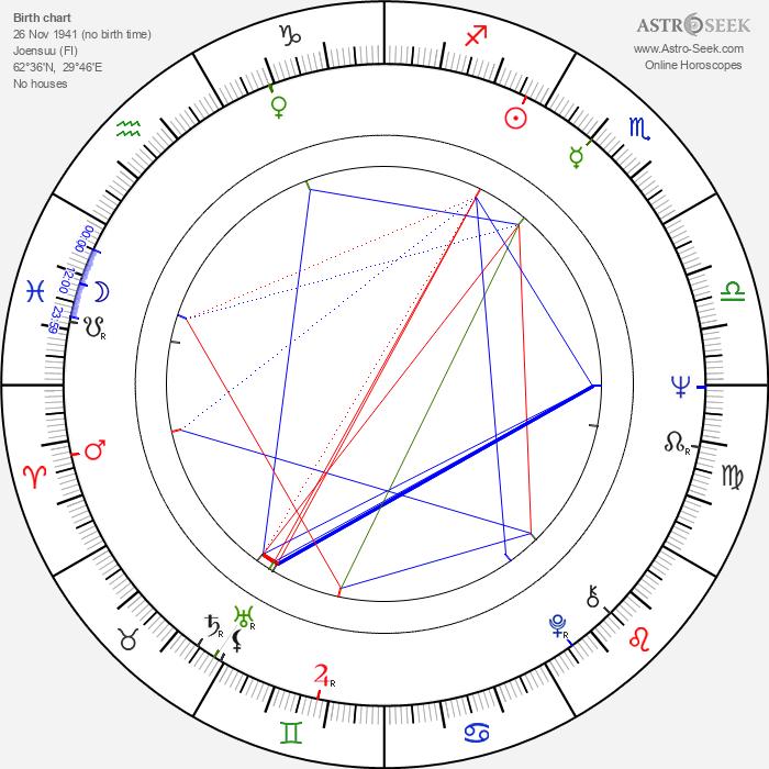 Rauni Jakobsson - Astrology Natal Birth Chart