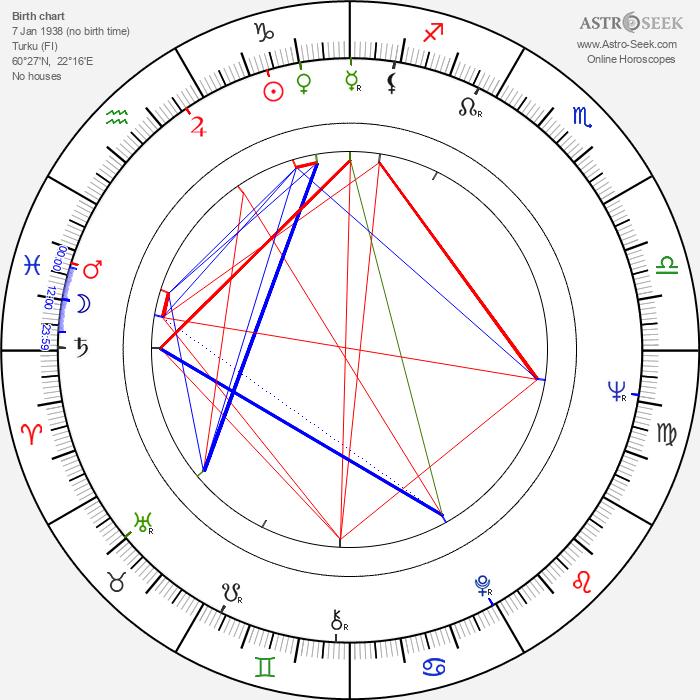 Rauno Aaltonen - Astrology Natal Birth Chart