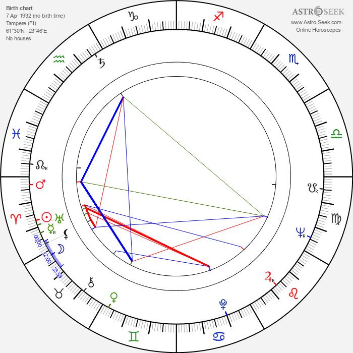 Rauno Lehtinen - Astrology Natal Birth Chart