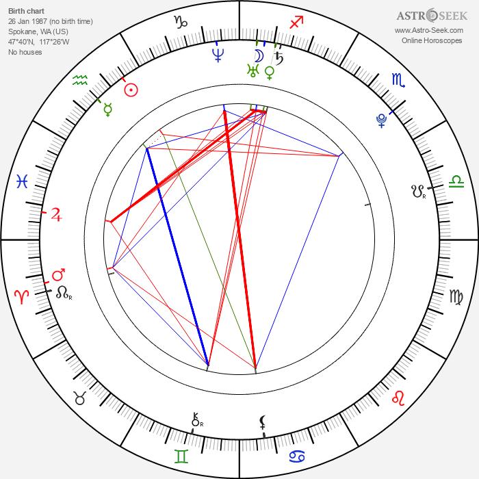 Raven Alexis - Astrology Natal Birth Chart