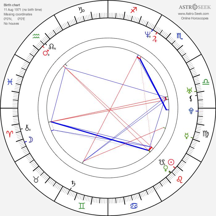 Ravi Kumar - Astrology Natal Birth Chart