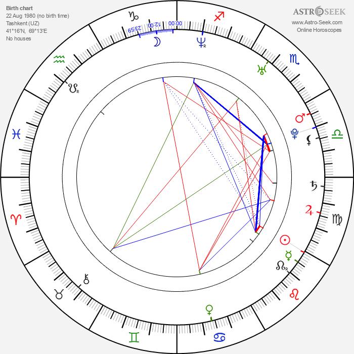 Ravshana Kurkova - Astrology Natal Birth Chart