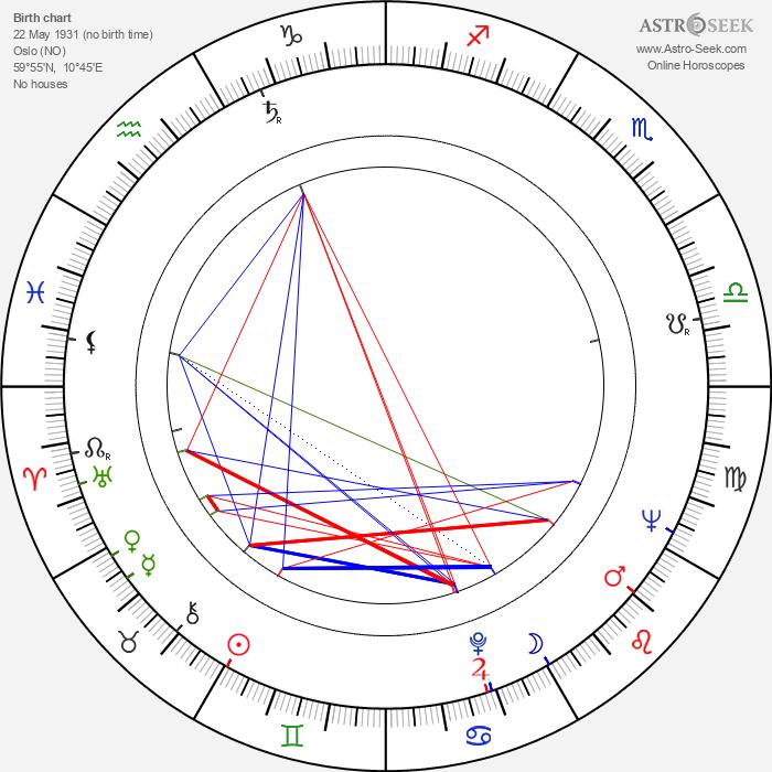 Ray Adams - Astrology Natal Birth Chart