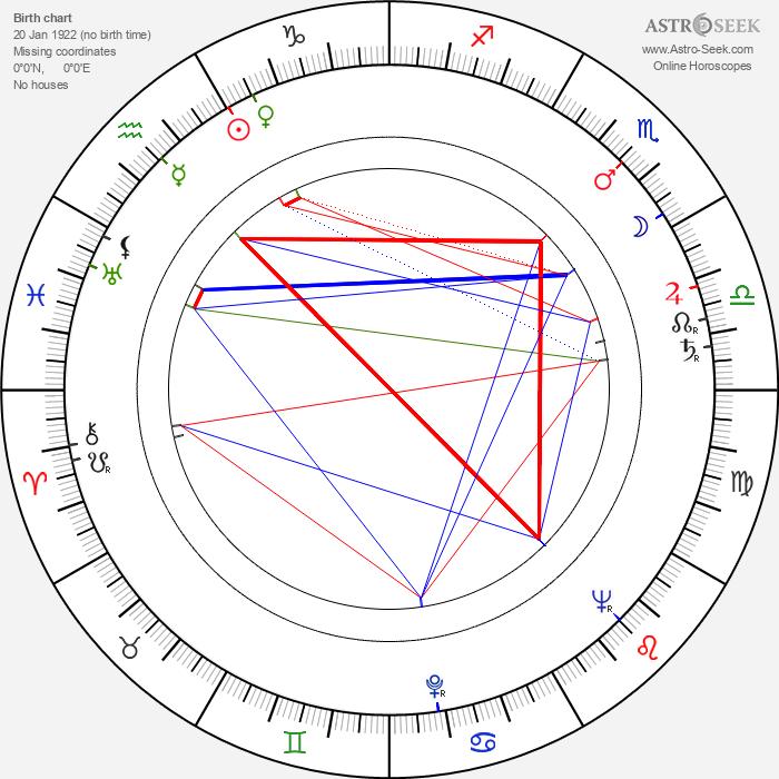 Ray Anthony - Astrology Natal Birth Chart