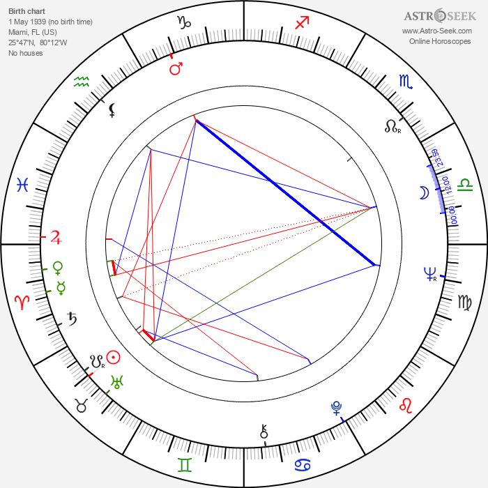 Ray Aranha - Astrology Natal Birth Chart