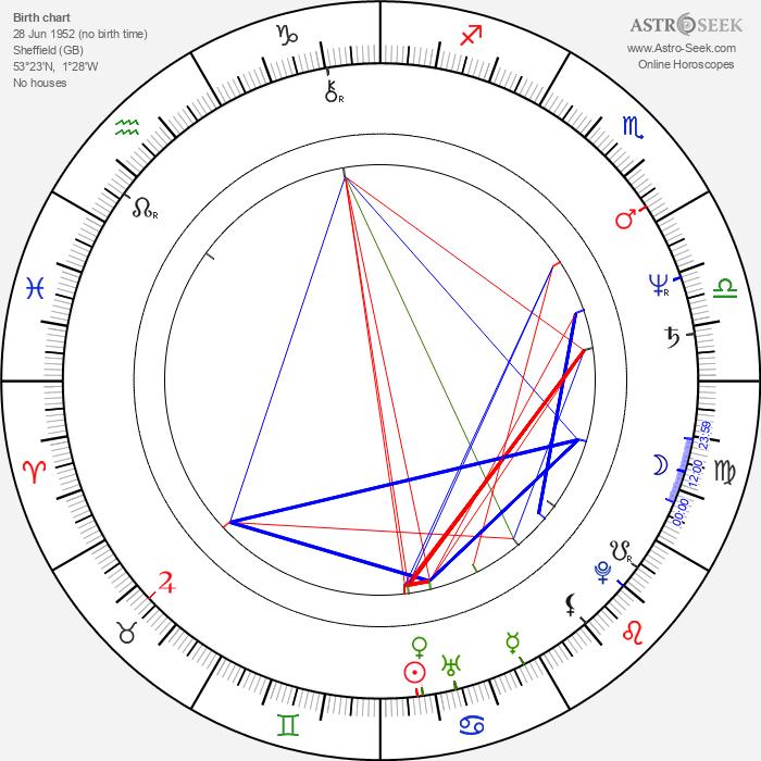Ray Ashcroft - Astrology Natal Birth Chart