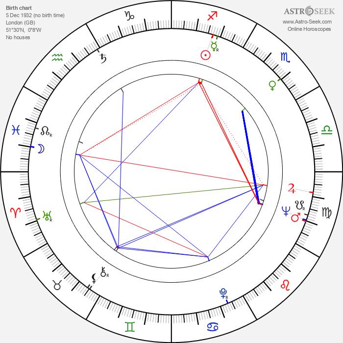 Ray Austin - Astrology Natal Birth Chart