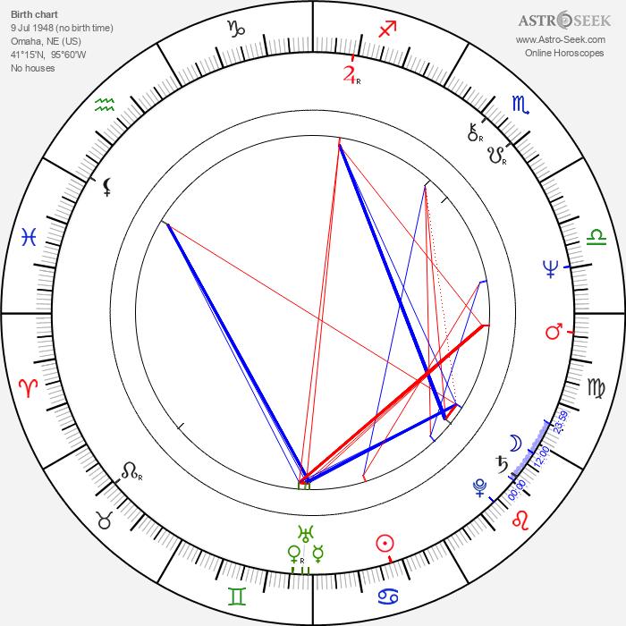 Ray Baker - Astrology Natal Birth Chart