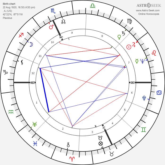 Ray Bradbury - Astrology Natal Birth Chart