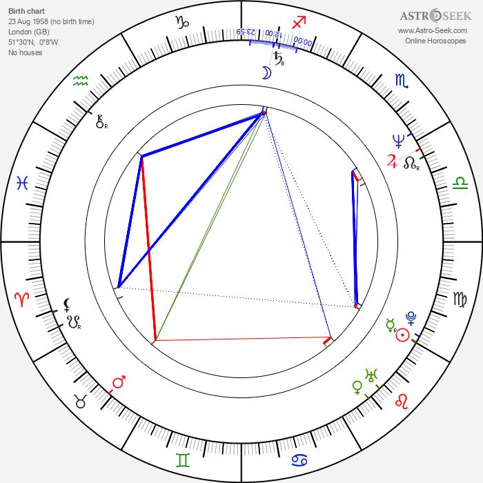 Ray Burdis - Astrology Natal Birth Chart