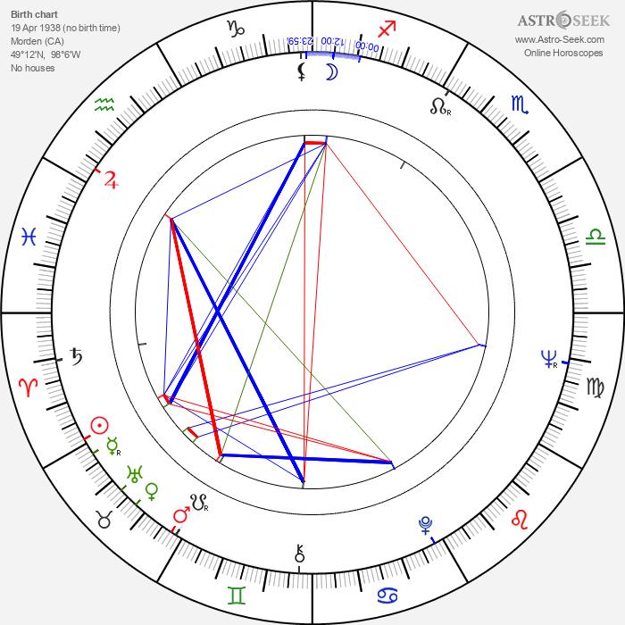 Ray Cameron - Astrology Natal Birth Chart