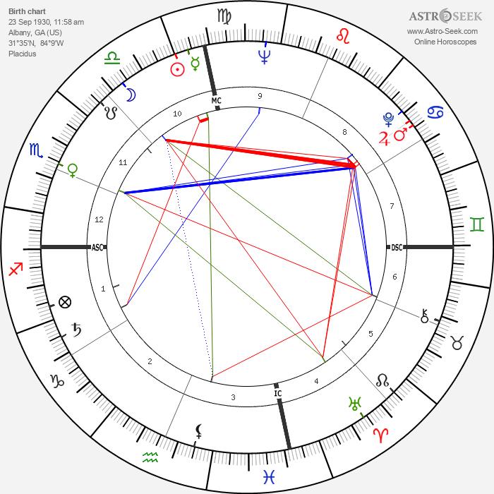 Ray Charles - Astrology Natal Birth Chart
