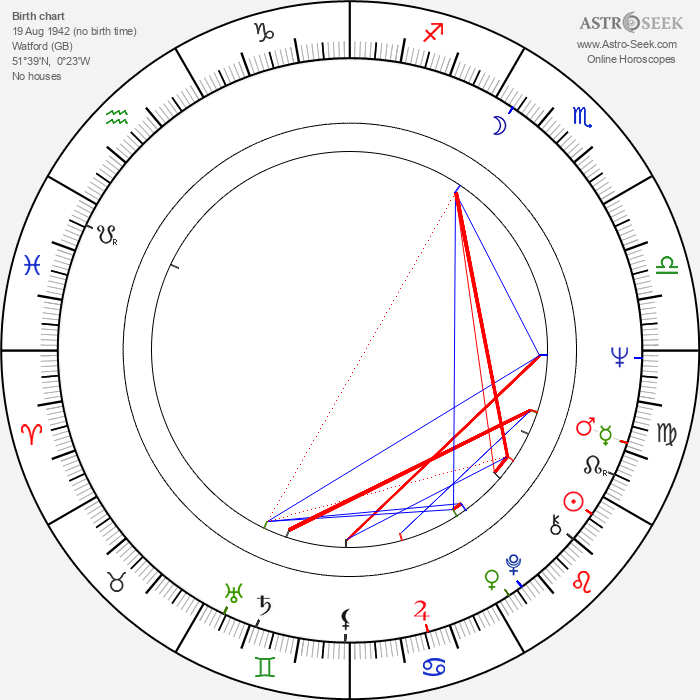 Ray Cooper - Astrology Natal Birth Chart