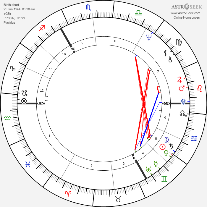 Ray Davies - Astrology Natal Birth Chart