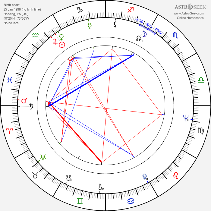 Ray Dennis Steckler - Astrology Natal Birth Chart