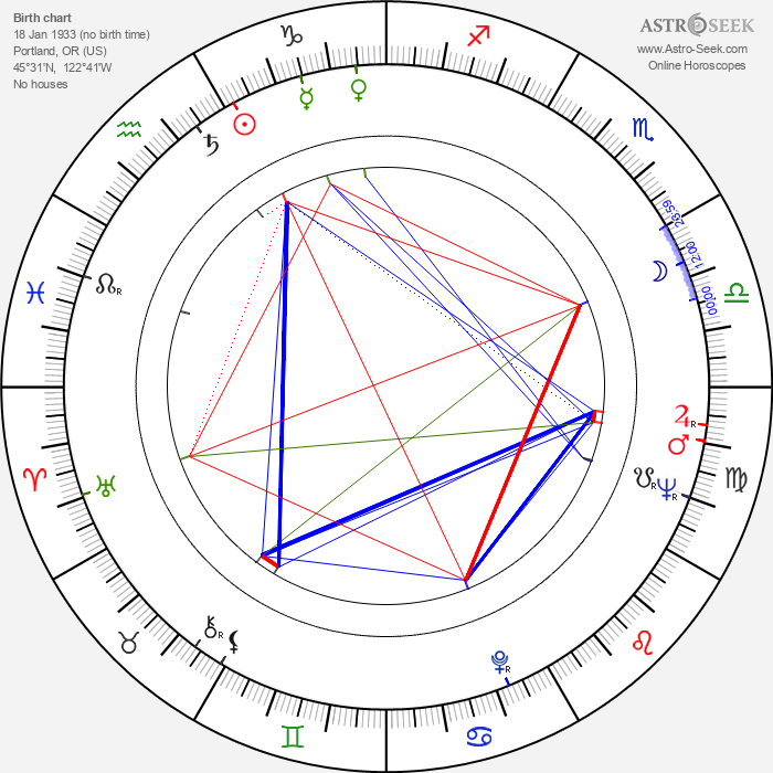 Ray Dolby - Astrology Natal Birth Chart