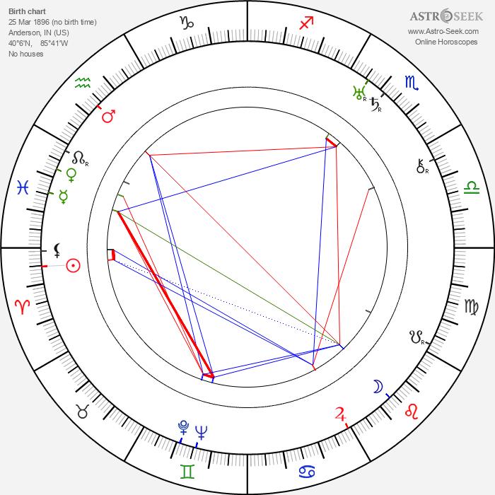 Ray Enright - Astrology Natal Birth Chart