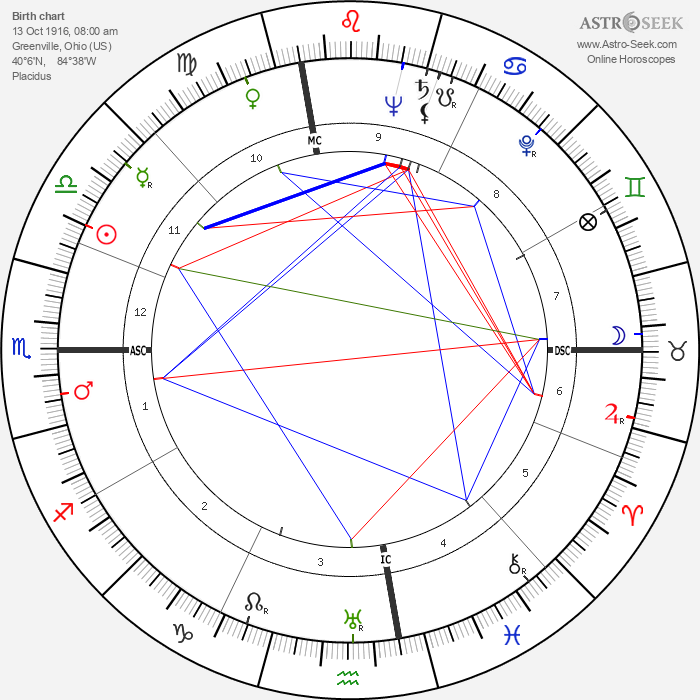 Ray Hathaway - Astrology Natal Birth Chart
