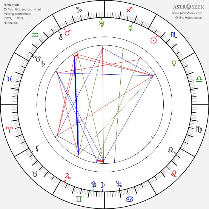 Ray Kellogg - Astrology Natal Birth Chart