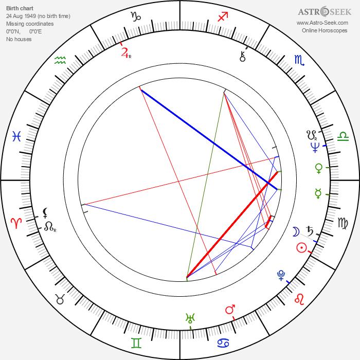 Ray Laska - Astrology Natal Birth Chart