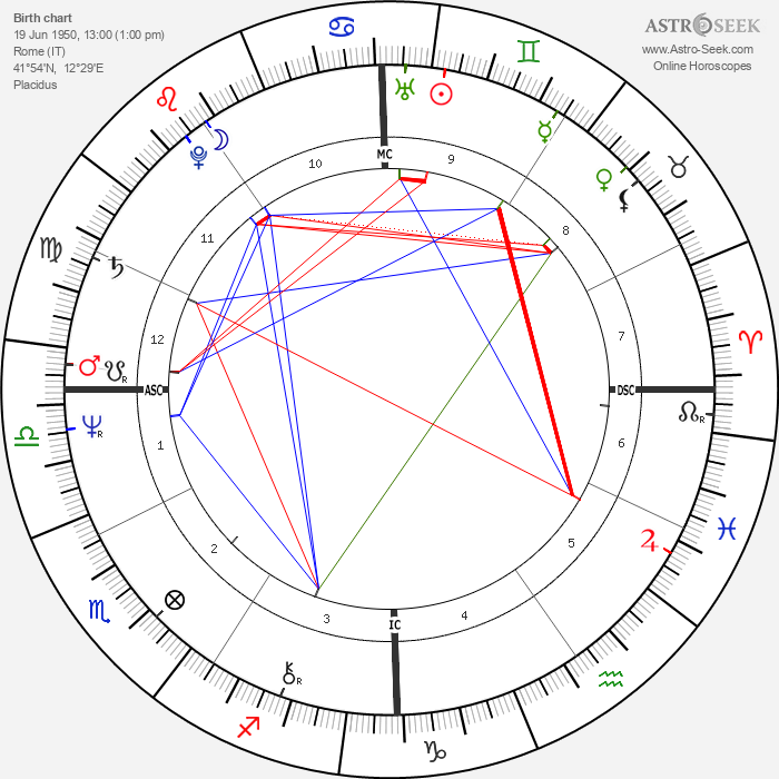 Ray Lovelock - Astrology Natal Birth Chart