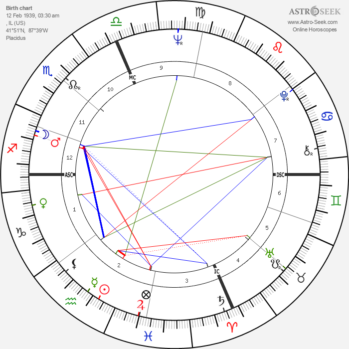 Ray Manzarek - Astrology Natal Birth Chart