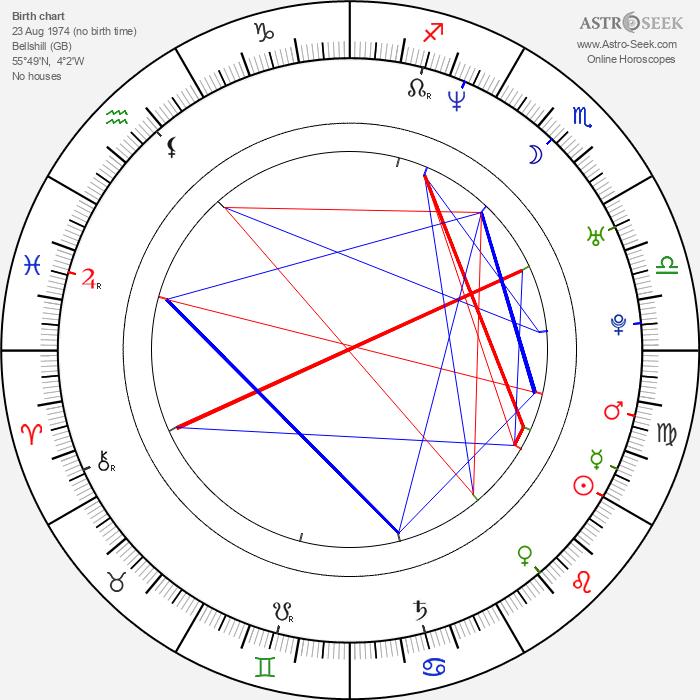 Ray Park - Astrology Natal Birth Chart