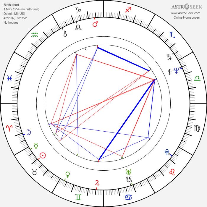 Ray Parker Jr. - Astrology Natal Birth Chart