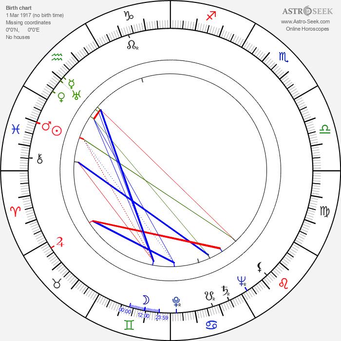 Ray Rasch - Astrology Natal Birth Chart
