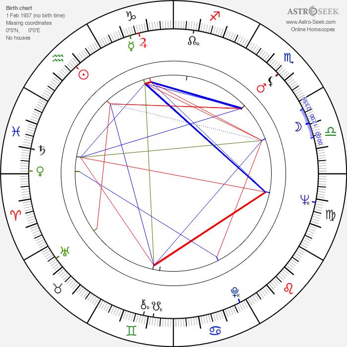 Ray Sawyer - Astrology Natal Birth Chart