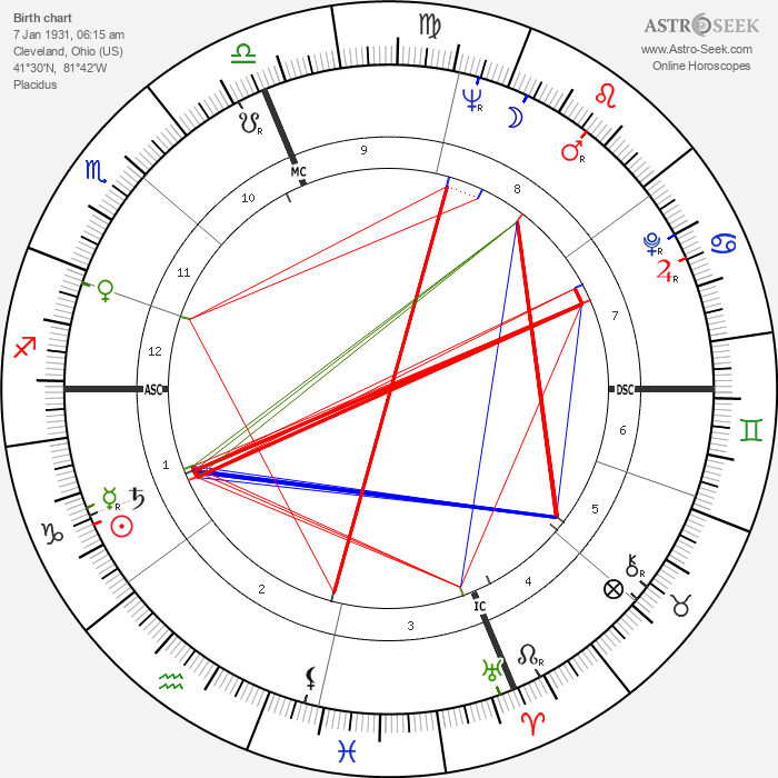 Ray Semproch - Astrology Natal Birth Chart