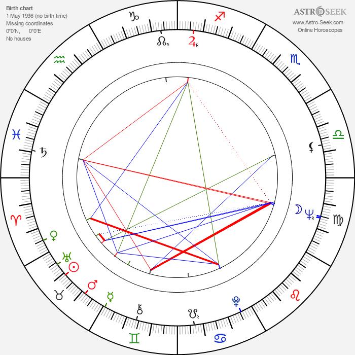 Ray Smith - Astrology Natal Birth Chart