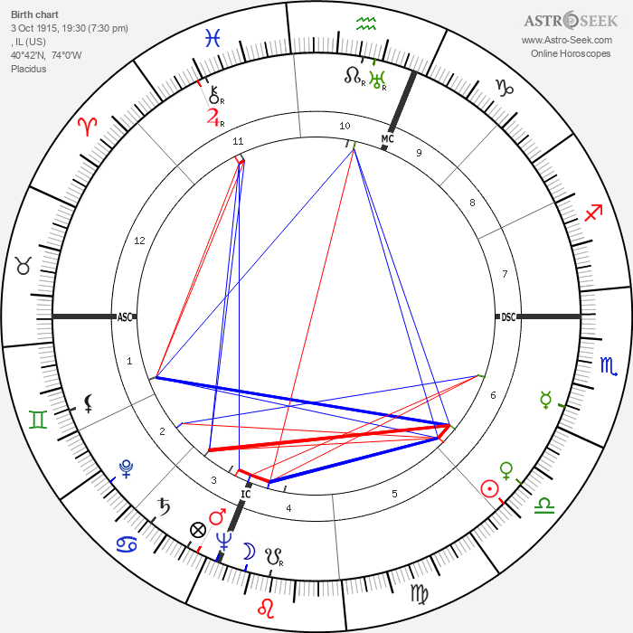 Ray Stark - Astrology Natal Birth Chart
