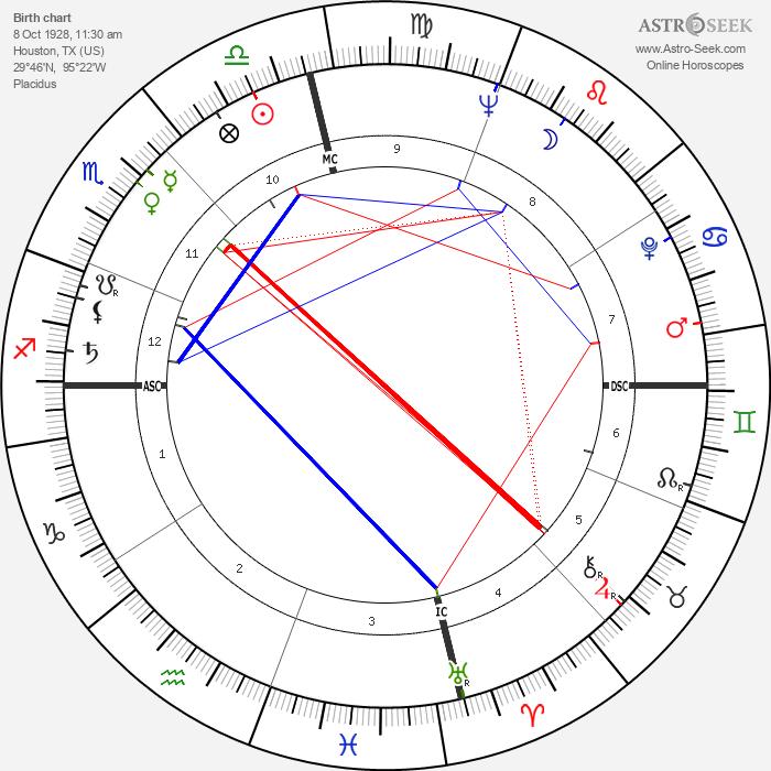 Ray Stricklyn - Astrology Natal Birth Chart
