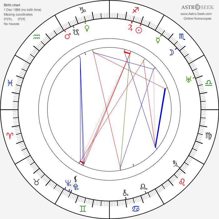 Ray Taylor - Astrology Natal Birth Chart